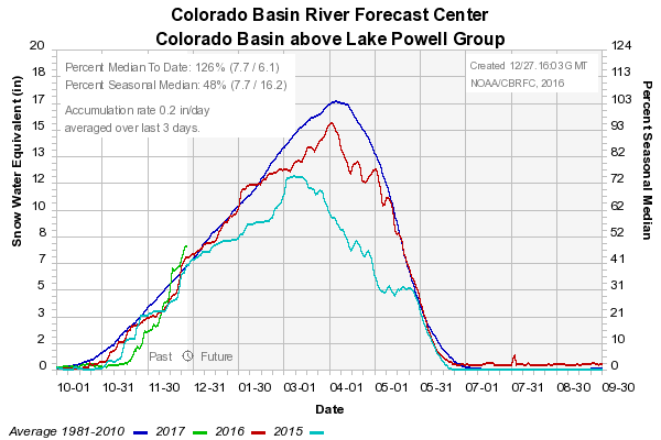snowpack-in-the-colorado-basin-above-lake-powell