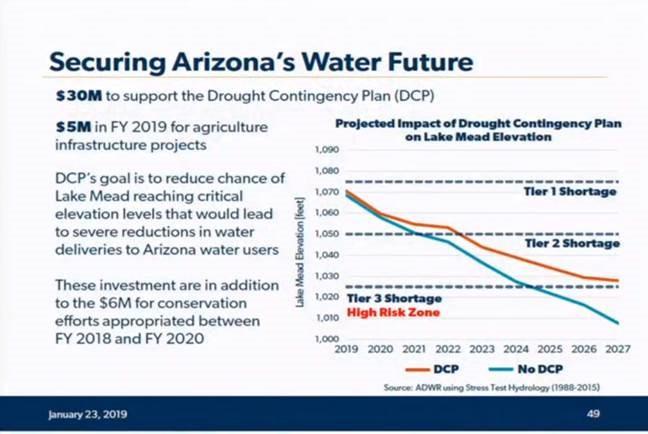 securing arizona water future graphic 1.23.2019