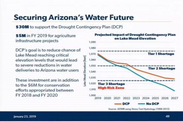 securing arizona water future graphic 1.23.2019